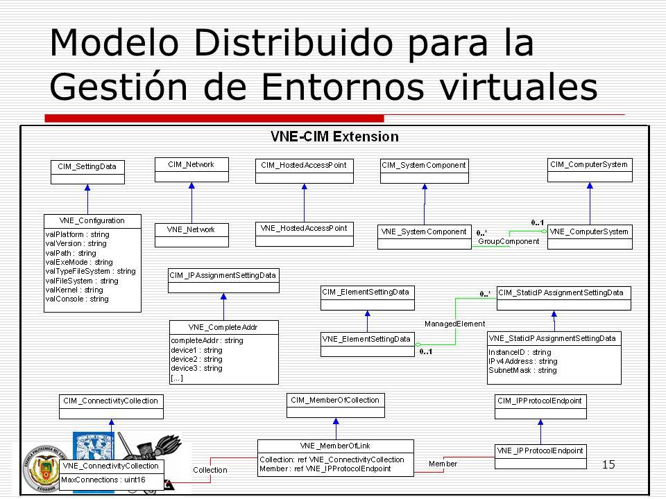 Modelo Distribuido para la Gestión de Entornos virtuales