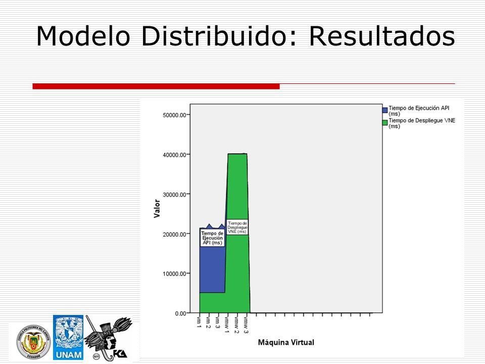 Modelo Distribuido: Resultados