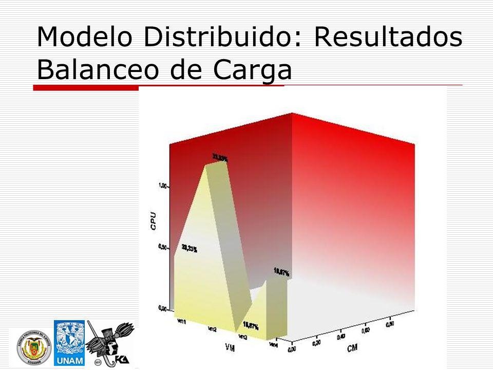 Modelo Distribuido: Resultados Balanceo de Carga