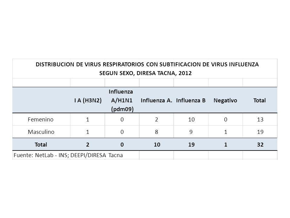 I A (H3N2) Influenza. A/H1N1. (pdm09) Influenza A. Influenza B. Negativo. Total. Femenino. 1.