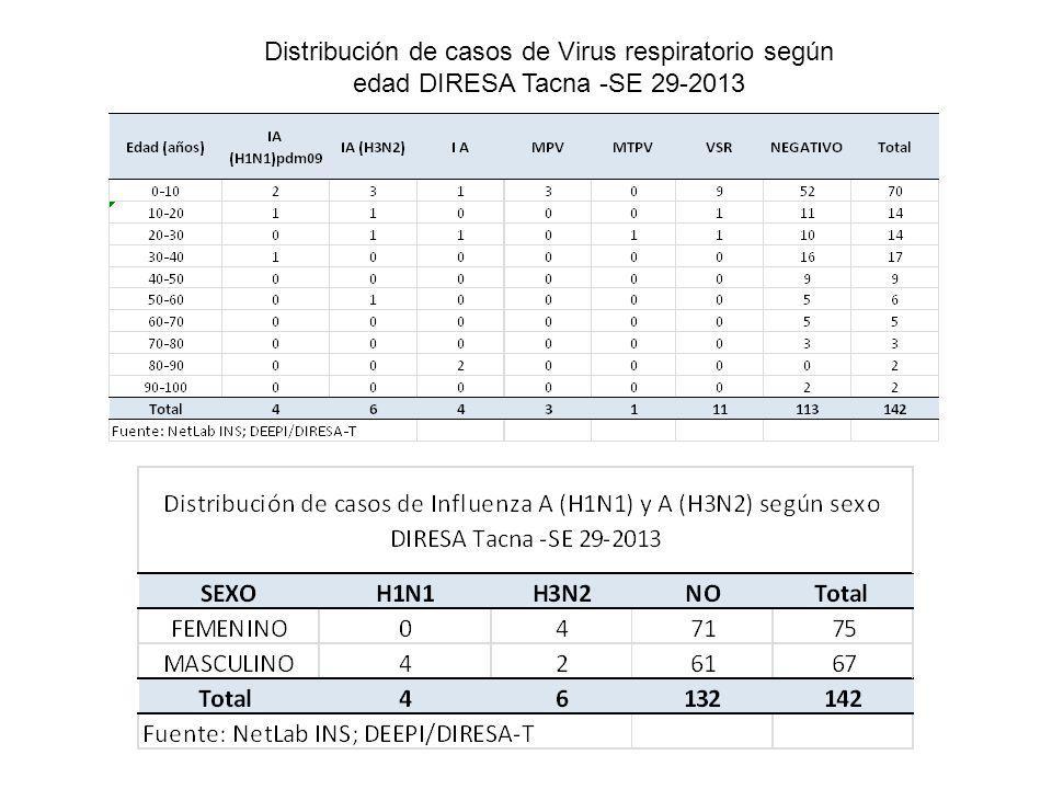 Distribución de casos de Virus respiratorio según edad DIRESA Tacna -SE 29-2013