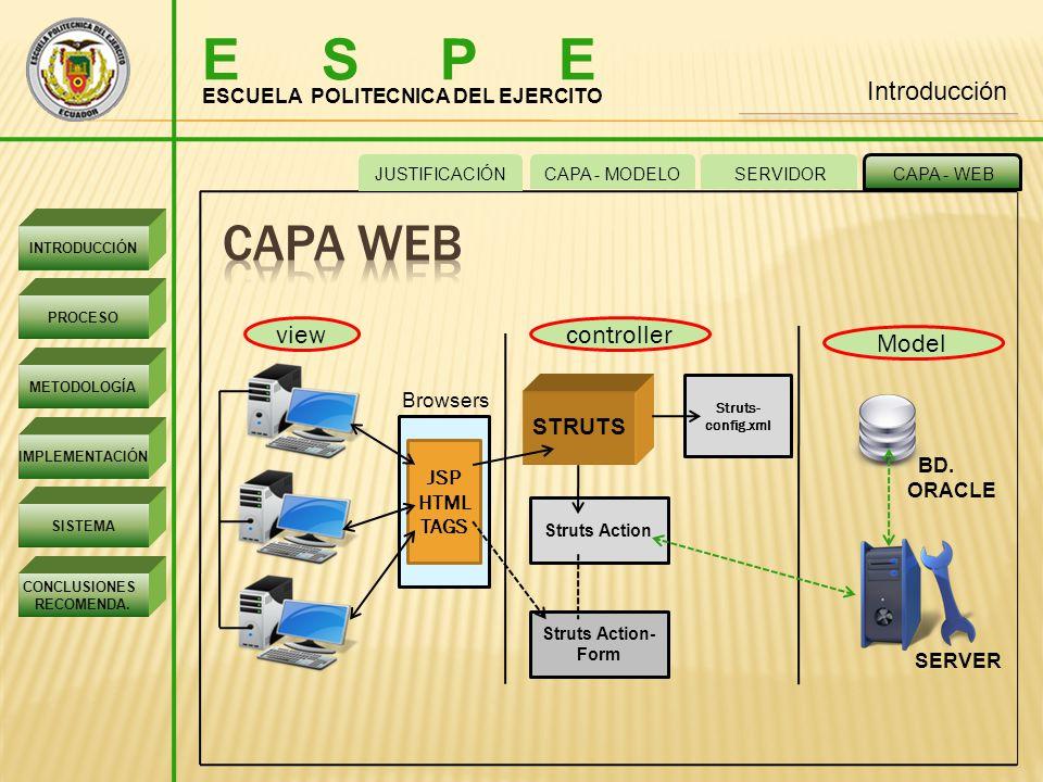 E S P E Capa web Introducción view controller Model STRUTS