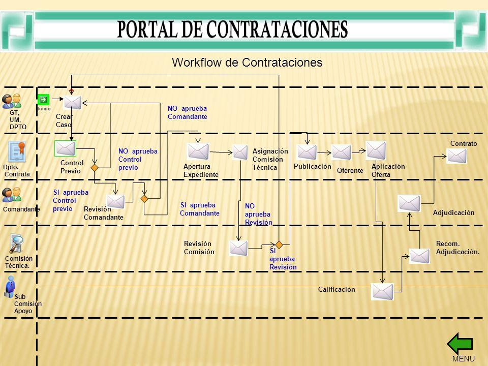 Workflow de Contrataciones