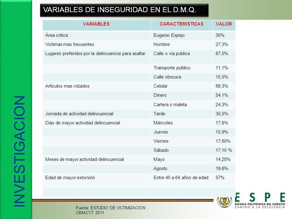 INVESTIGACION VARIABLES DE INSEGURIDAD EN EL D.M.Q. VARIABLES