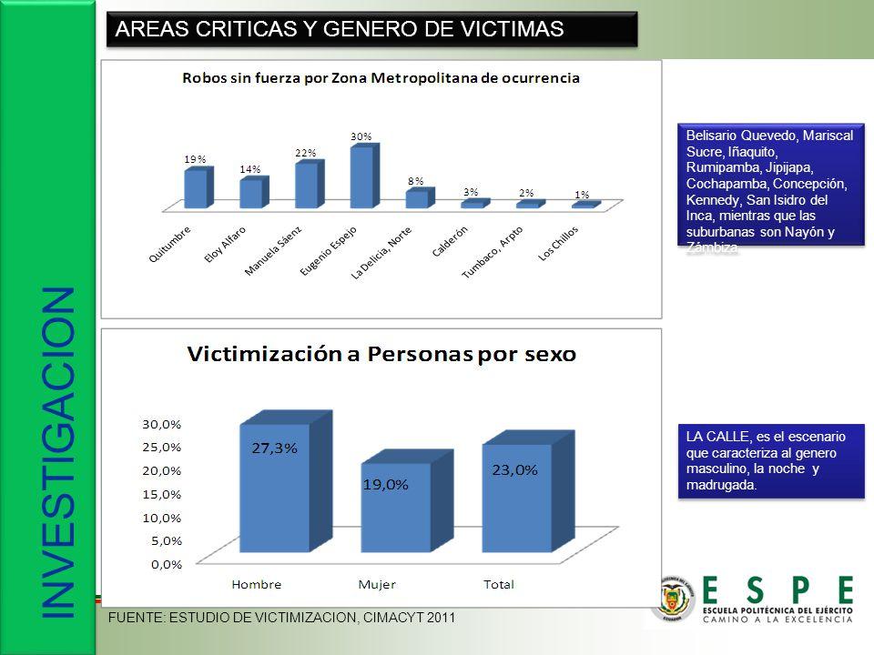 INVESTIGACION AREAS CRITICAS Y GENERO DE VICTIMAS