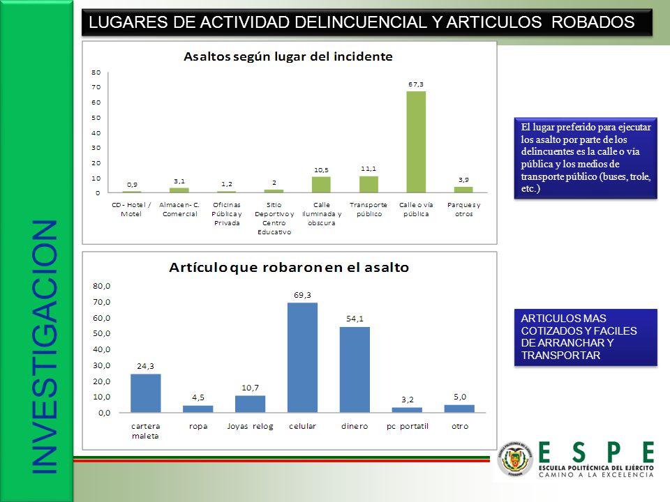 INVESTIGACION LUGARES DE ACTIVIDAD DELINCUENCIAL Y ARTICULOS ROBADOS