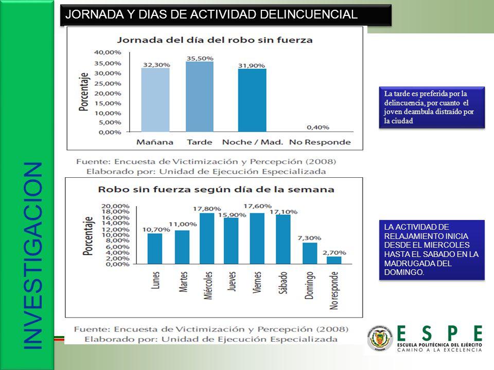 INVESTIGACION JORNADA Y DIAS DE ACTIVIDAD DELINCUENCIAL