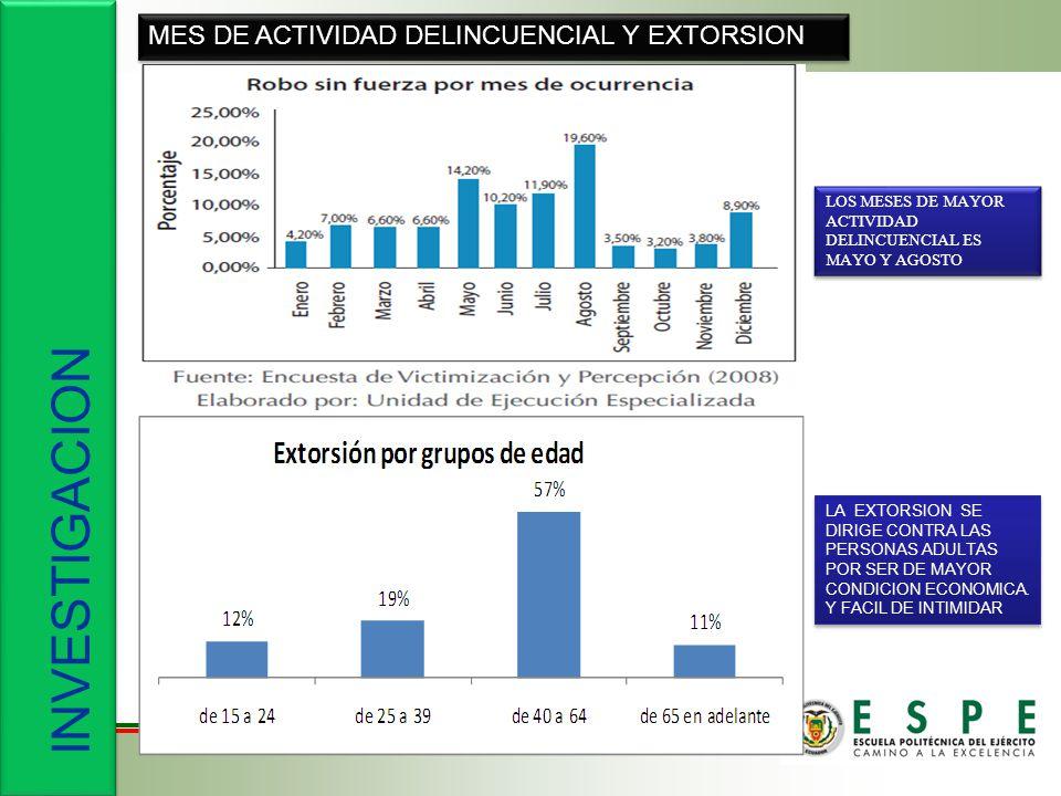 INVESTIGACION MES DE ACTIVIDAD DELINCUENCIAL Y EXTORSION