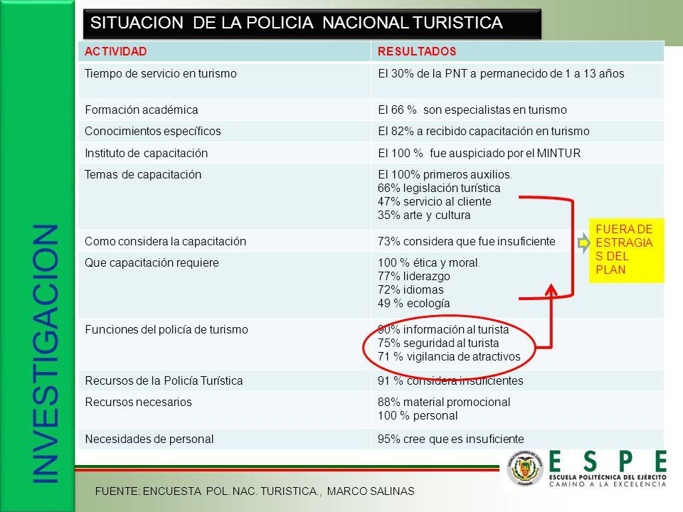 INVESTIGACION SITUACION DE LA POLICIA NACIONAL TURISTICA ACTIVIDAD