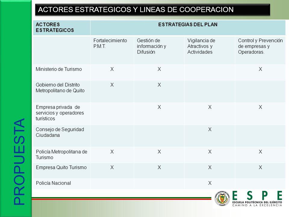 PROPUESTA ACTORES ESTRATEGICOS Y LINEAS DE COOPERACION