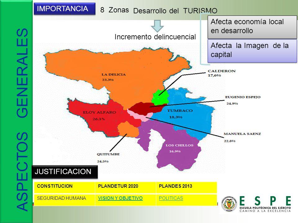 ASPECTOS GENERALES IMPORTANCIA 8 Zonas Desarrollo del TURISMO