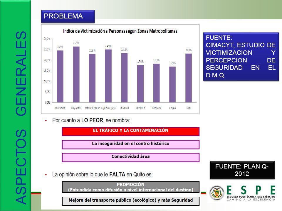 ASPECTOS GENERALES PROBLEMA FUENTE: