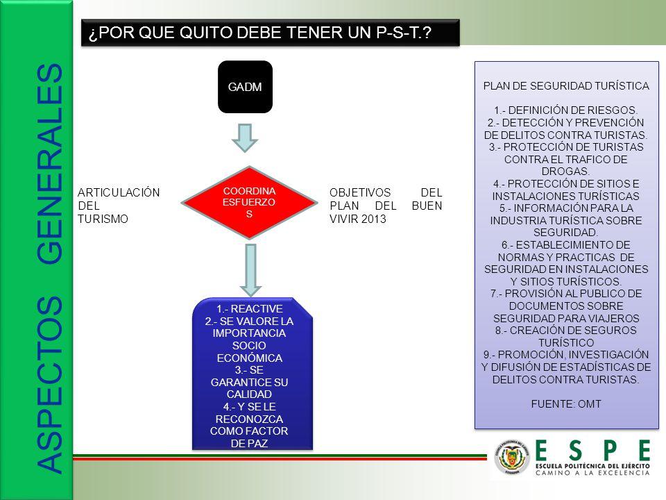 ASPECTOS GENERALES ¿POR QUE QUITO DEBE TENER UN P-S-T. GADM