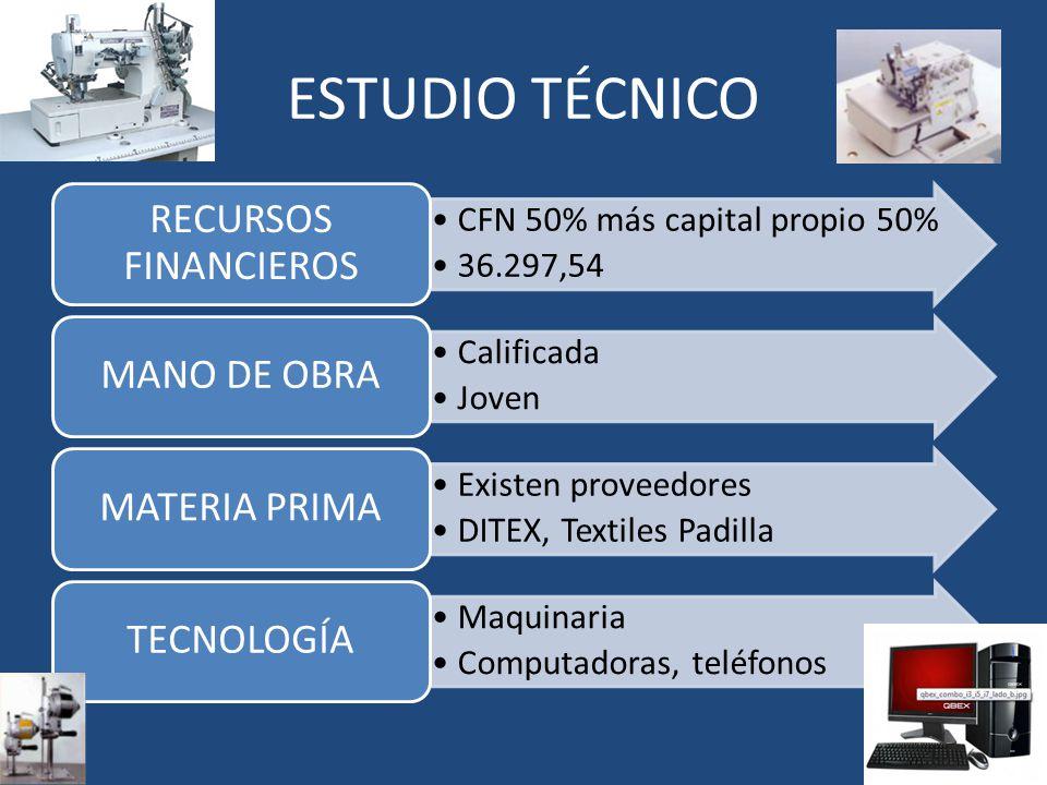 ESTUDIO TÉCNICO RECURSOS FINANCIEROS MANO DE OBRA MATERIA PRIMA