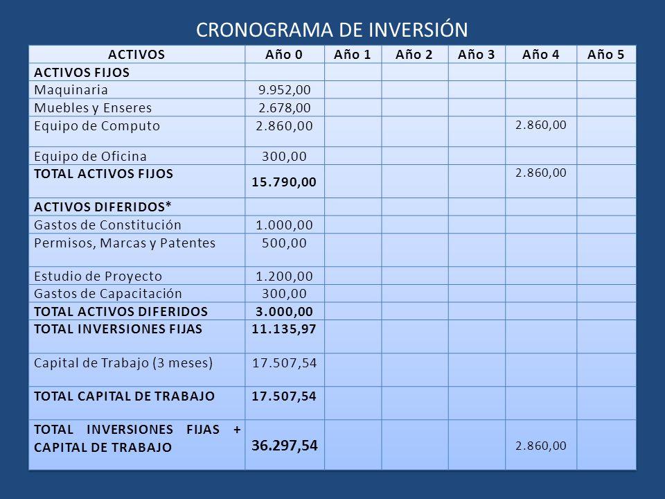 CRONOGRAMA DE INVERSIÓN