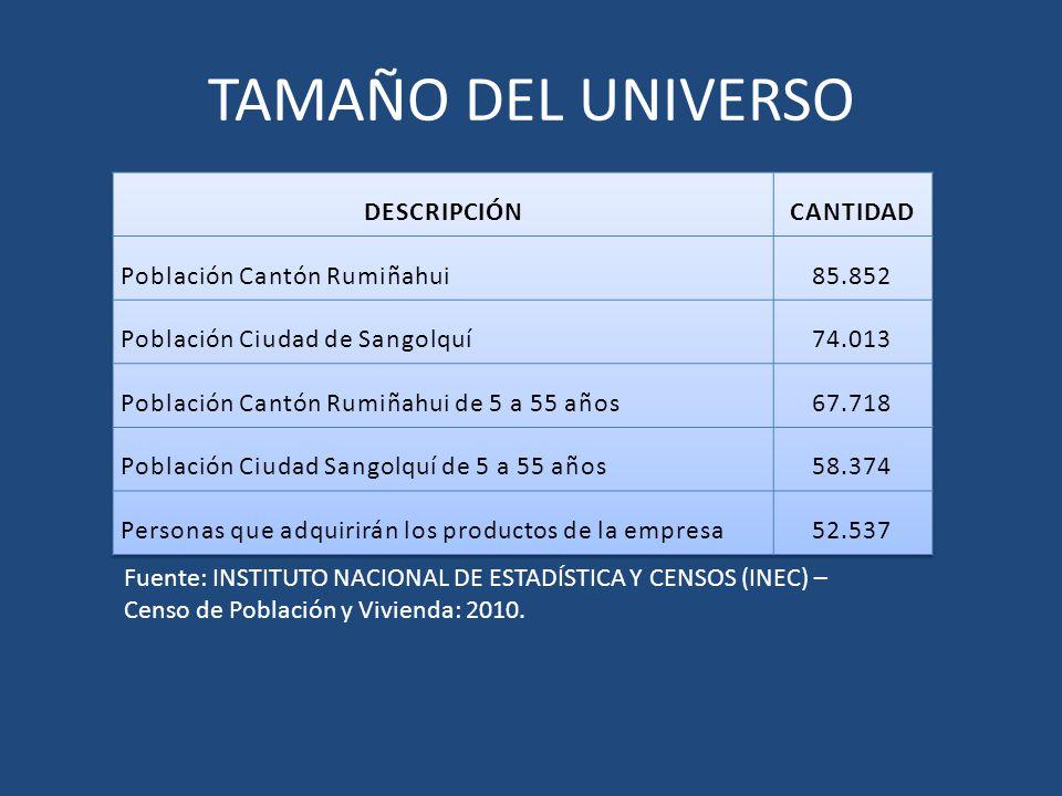TAMAÑO DEL UNIVERSO DESCRIPCIÓN CANTIDAD Población Cantón Rumiñahui