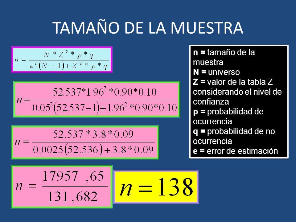 TAMAÑO DE LA MUESTRA n = tamaño de la muestra N = universo
