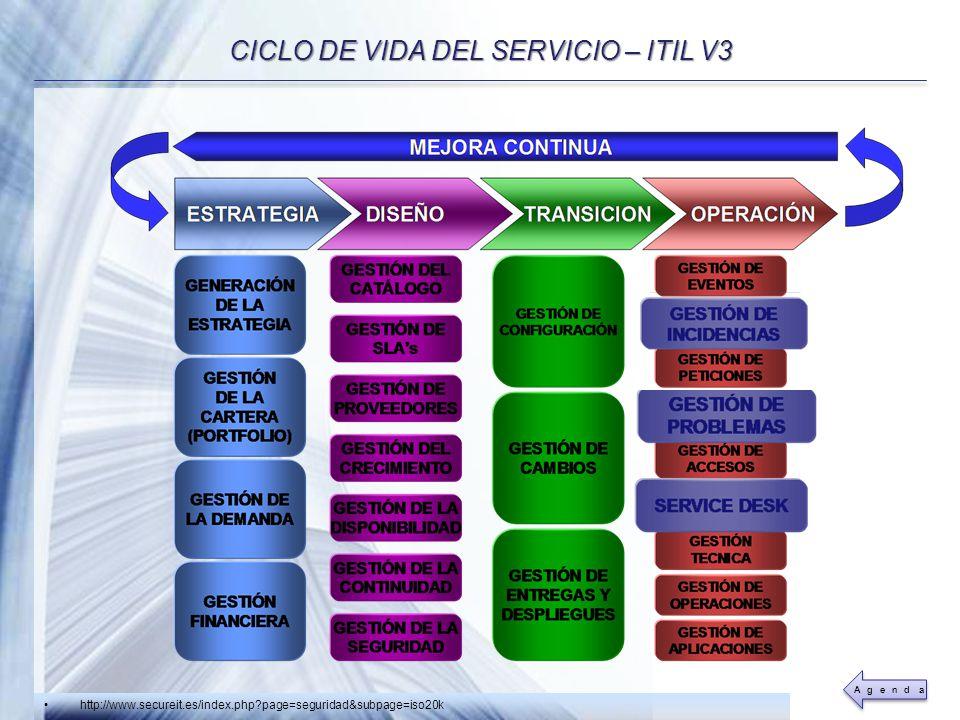 CICLO DE VIDA DEL SERVICIO – ITIL V3