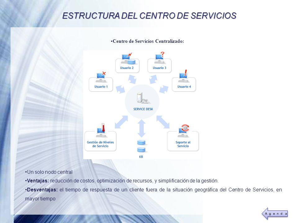 ESTRUCTURA DEL CENTRO DE SERVICIOS