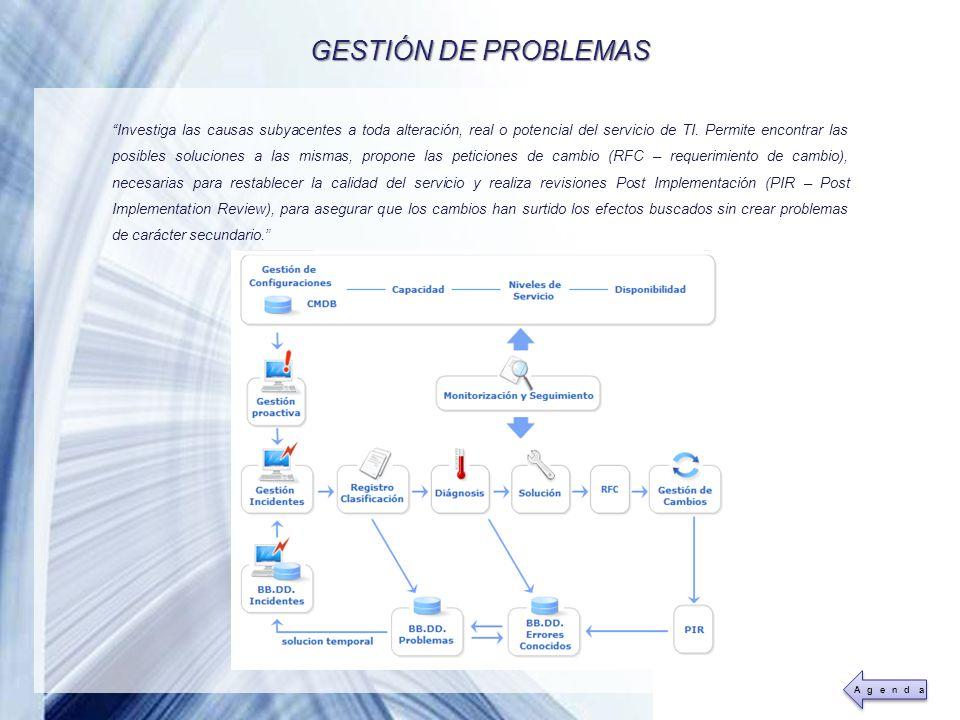 GESTIÓN DE PROBLEMAS