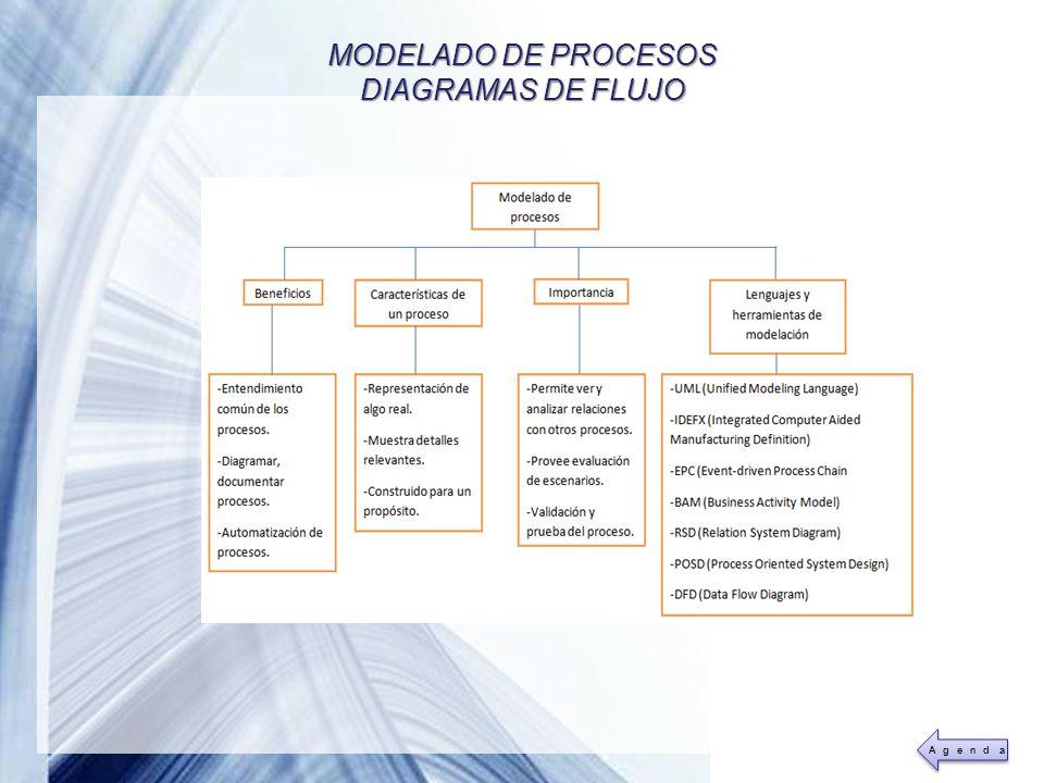MODELADO DE PROCESOS DIAGRAMAS DE FLUJO Agenda