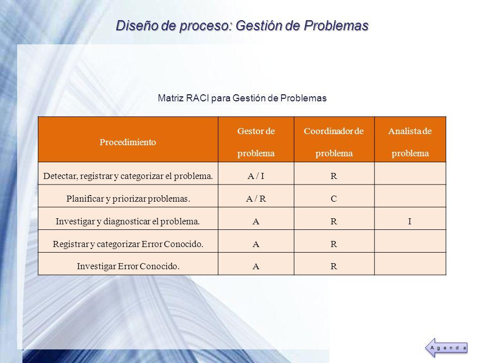 Diseño de proceso: Gestión de Problemas