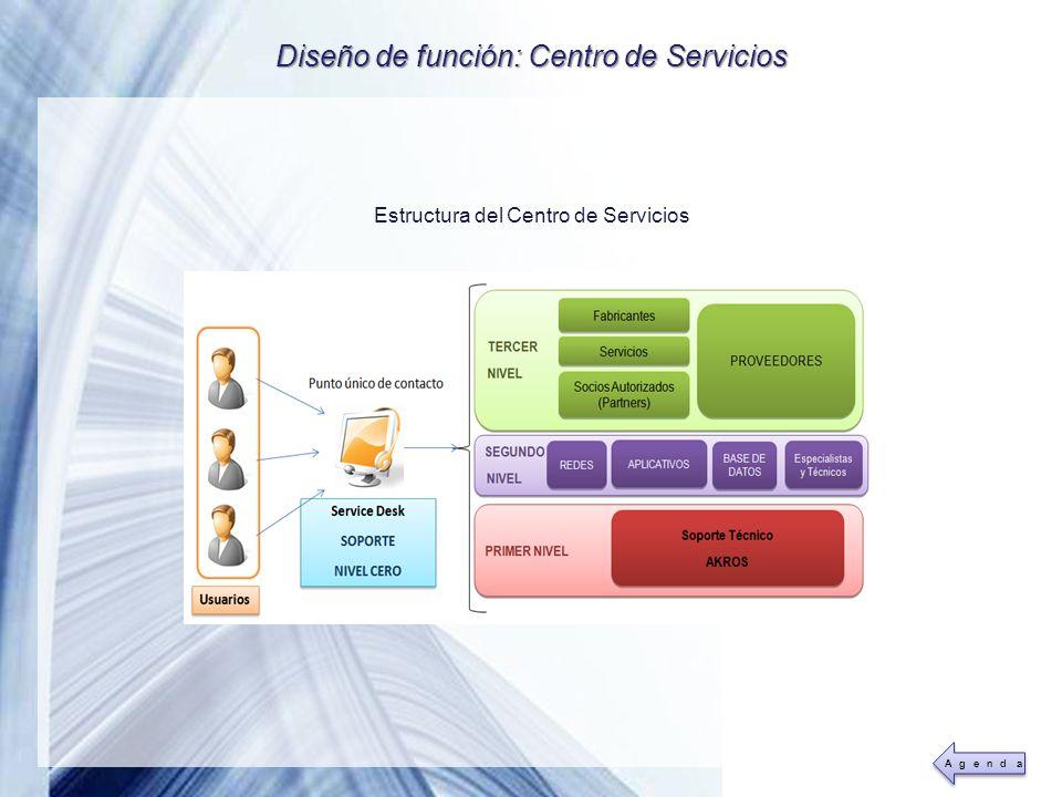 Diseño de función: Centro de Servicios