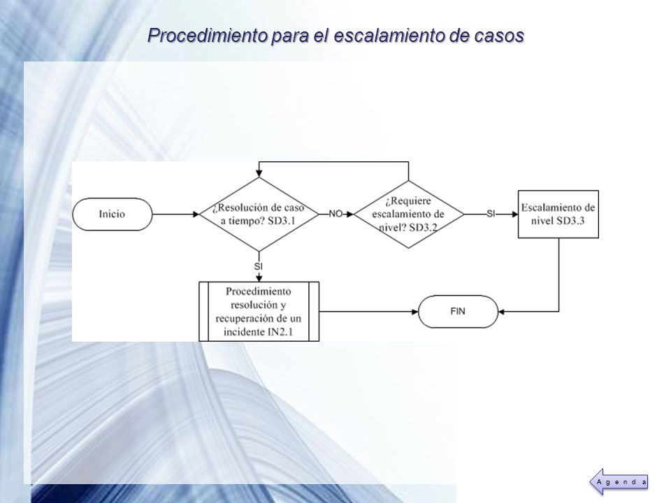 Procedimiento para el escalamiento de casos