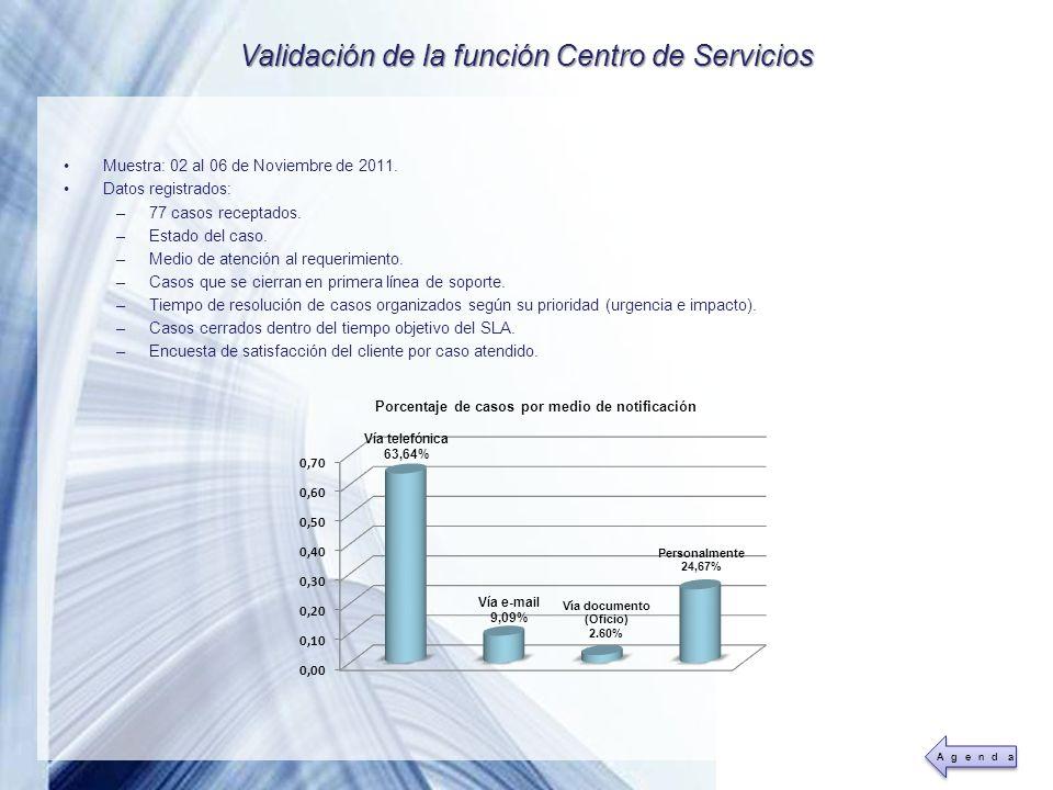 Validación de la función Centro de Servicios