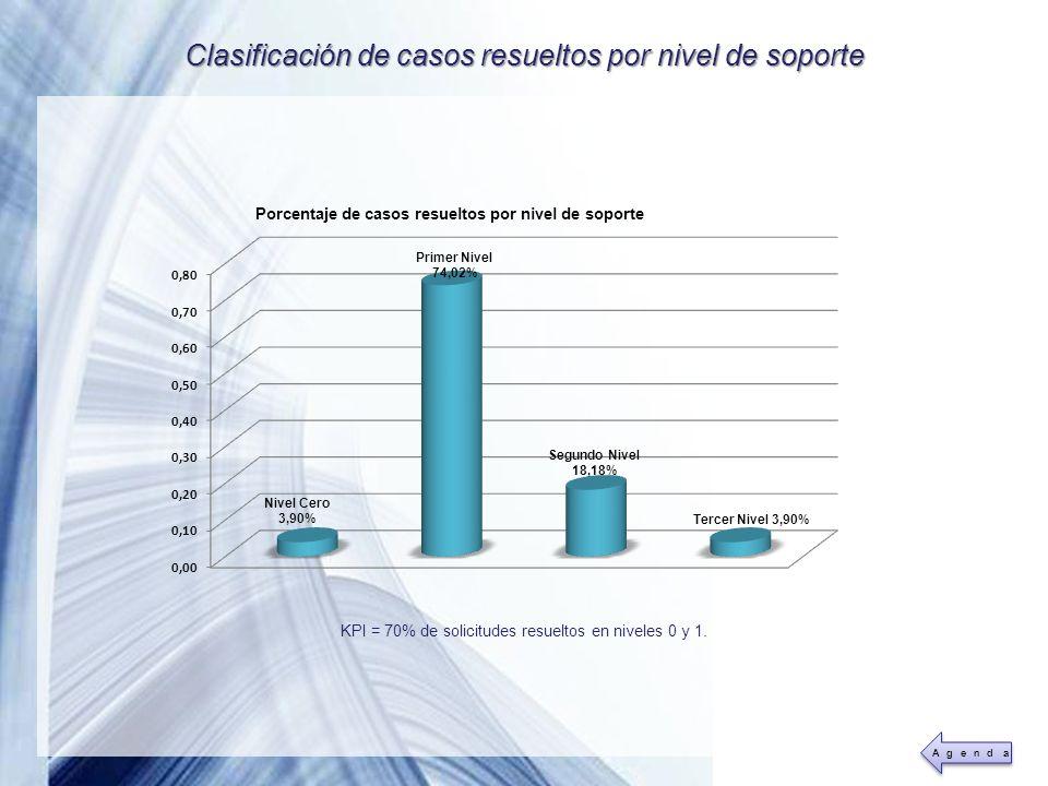 Clasificación de casos resueltos por nivel de soporte