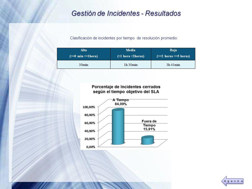 Gestión de Incidentes - Resultados
