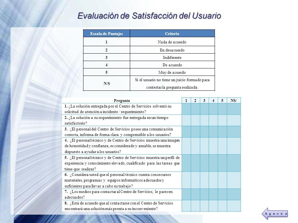 Evaluación de Satisfacción del Usuario