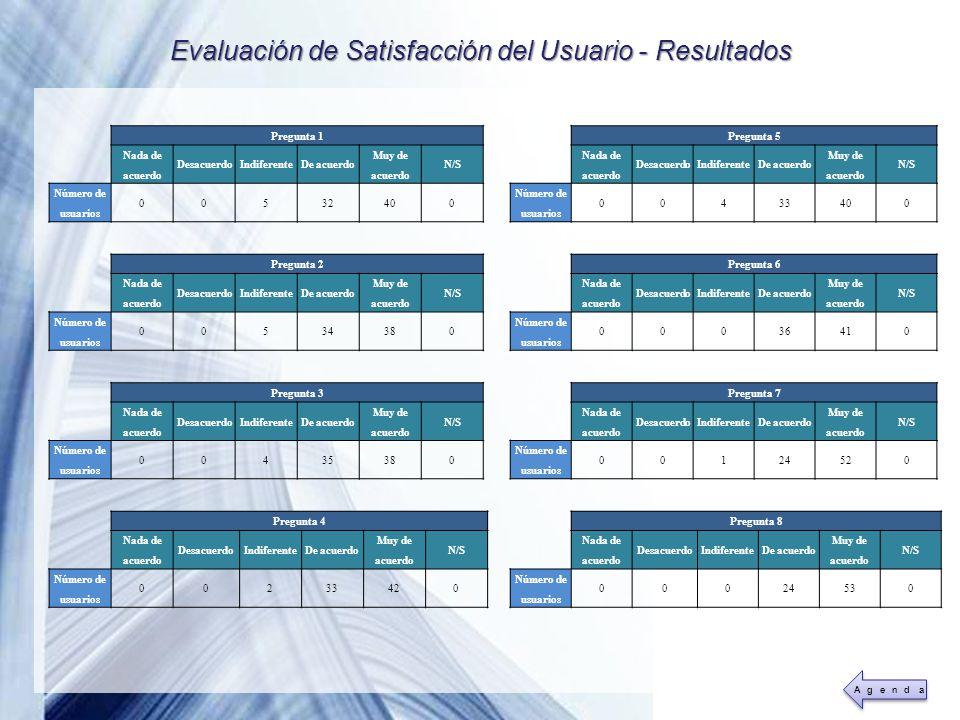 Evaluación de Satisfacción del Usuario - Resultados