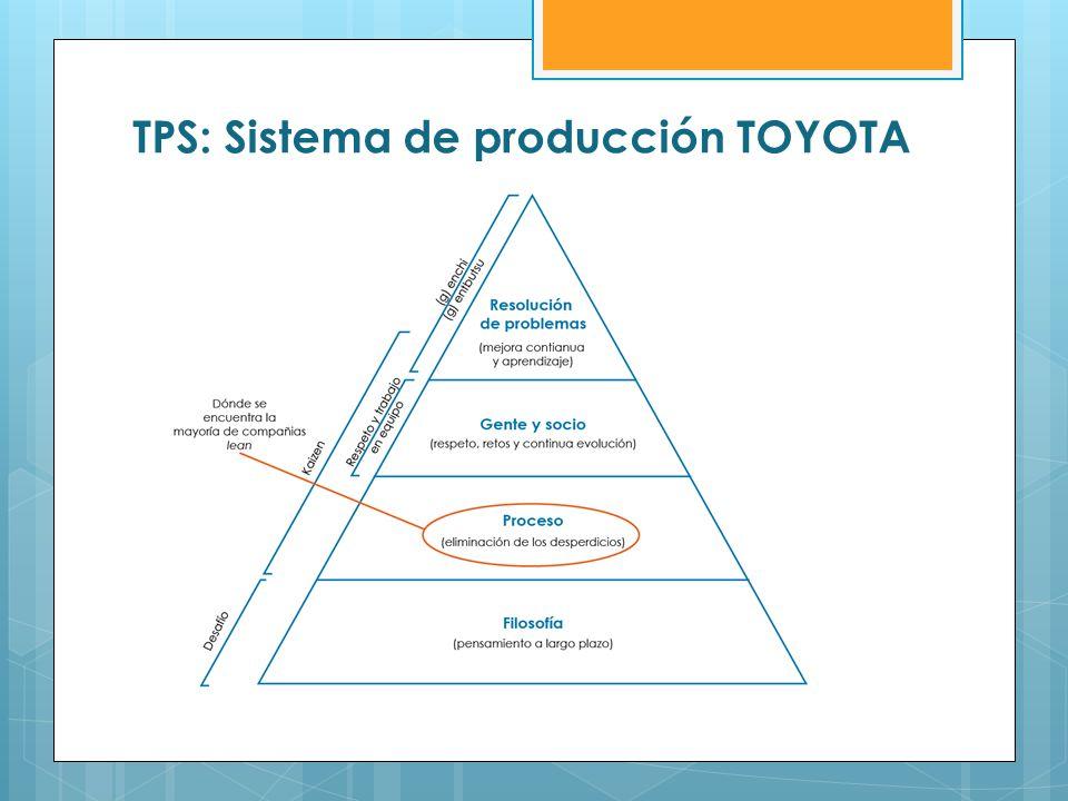 TPS: Sistema de producción TOYOTA