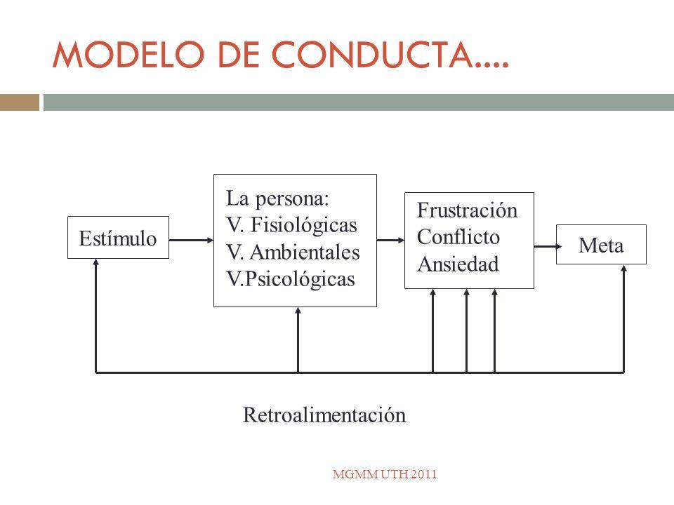 MODELO DE CONDUCTA.... La persona: V. Fisiológicas Frustración