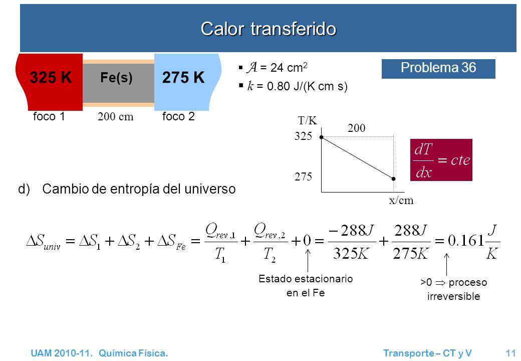 Calor transferido 325 K 275 K Problema 36 k = 0.80 J/(K cm s) Fe(s)
