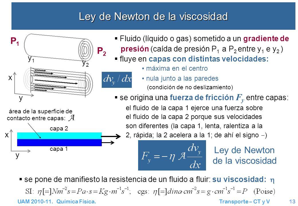 Ley de Newton de la viscosidad