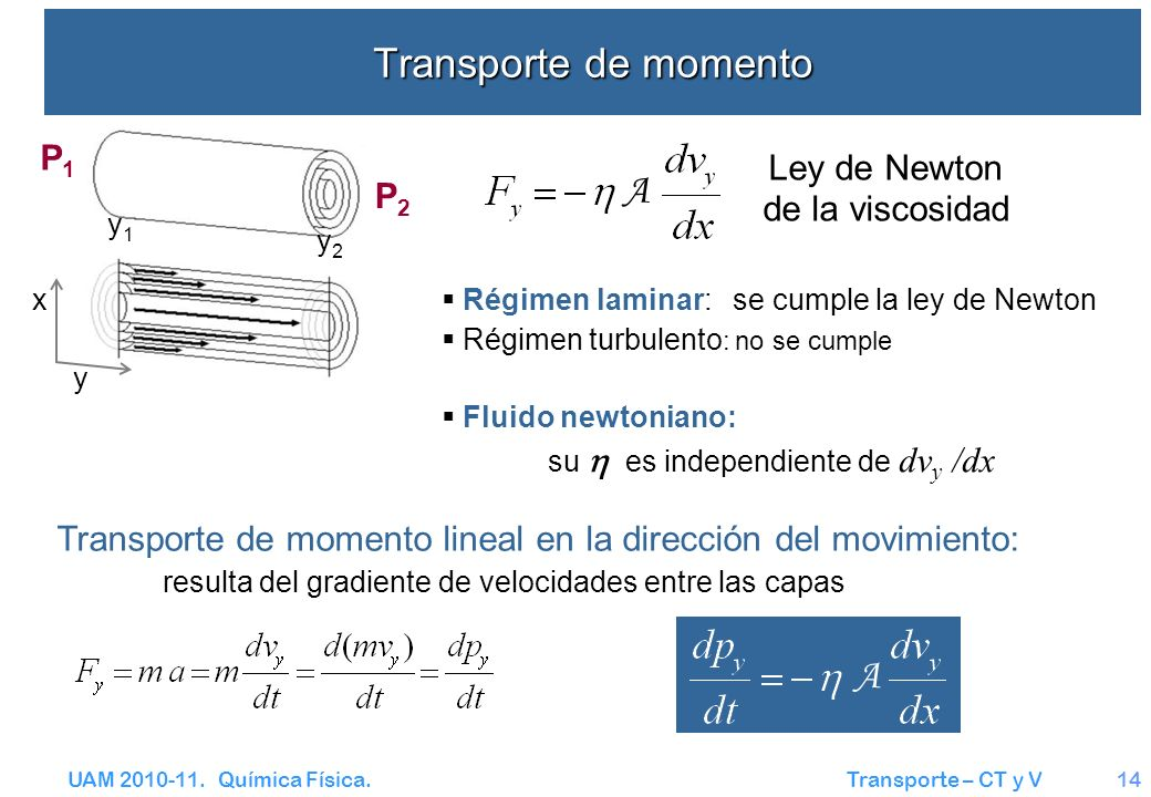 Transporte de momento A A P1 Ley de Newton de la viscosidad P2