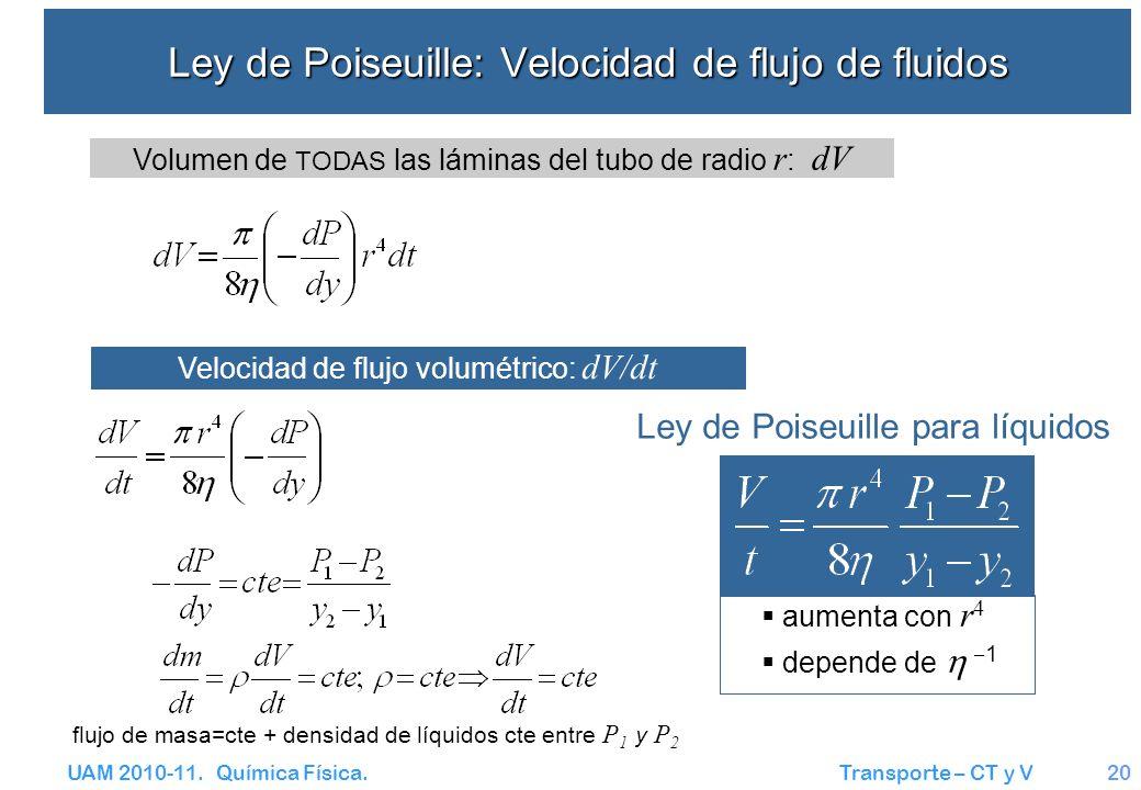 Ley de Poiseuille: Velocidad de flujo de fluidos
