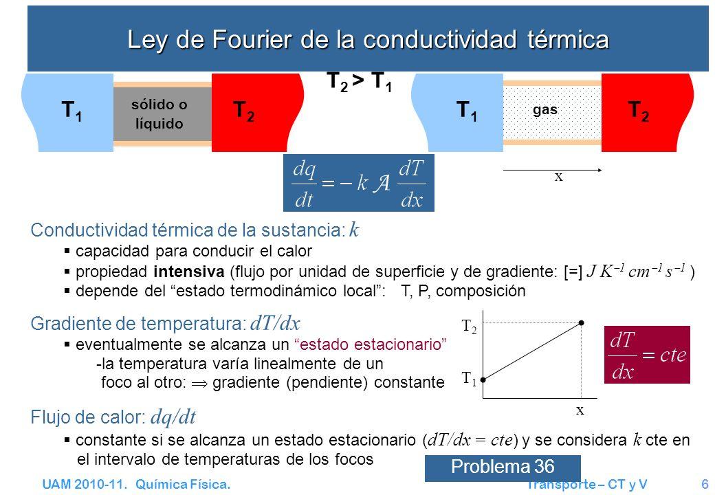 Ley de Fourier de la conductividad térmica