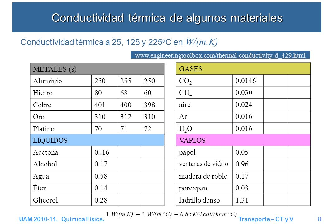 Conductividad térmica de algunos materiales