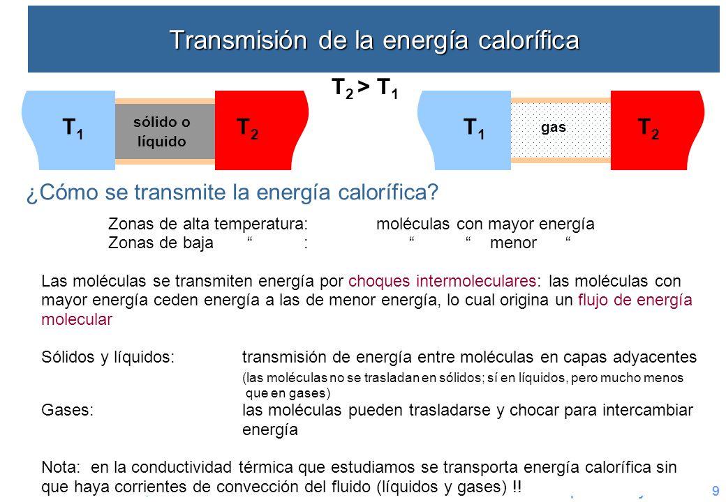 Transmisión de la energía calorífica