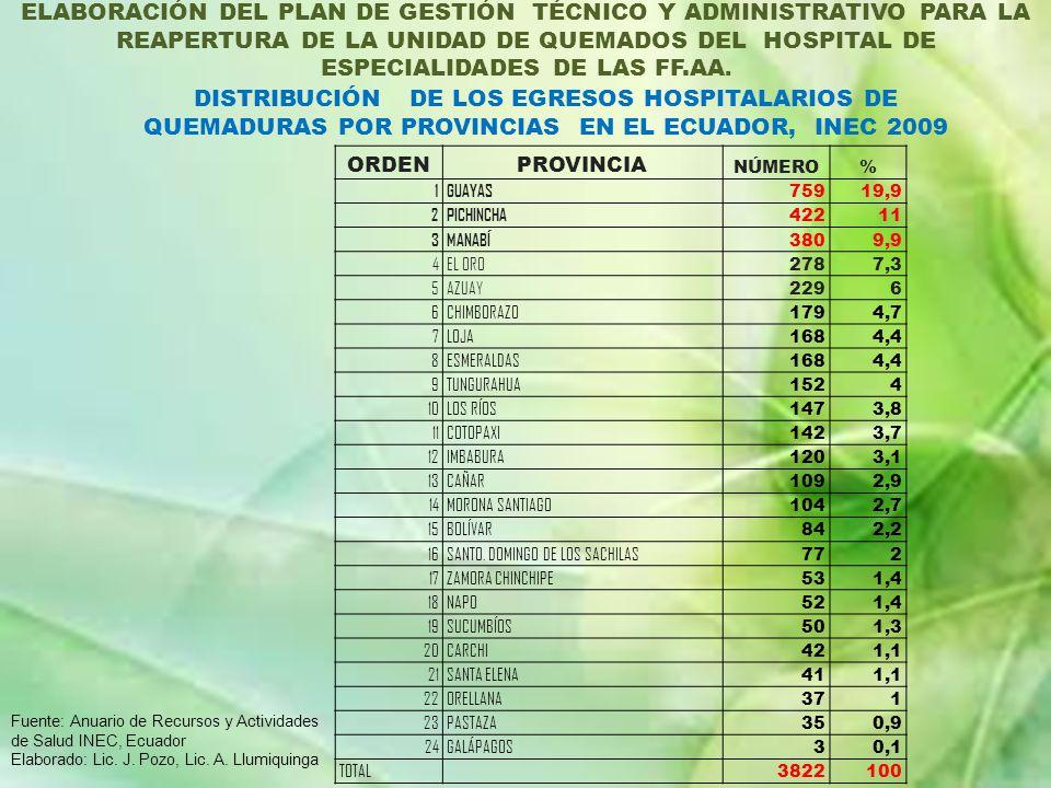 ELABORACIÓN DEL PLAN DE GESTIÓN TÉCNICO Y ADMINISTRATIVO PARA LA REAPERTURA DE LA UNIDAD DE QUEMADOS DEL HG-1.