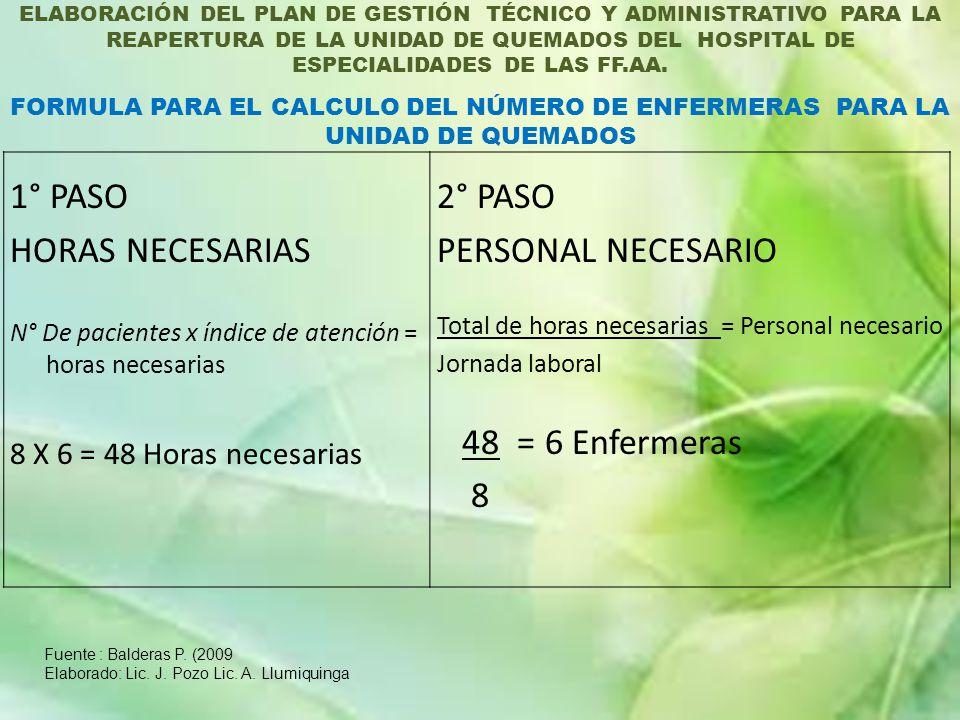 1° PASO HORAS NECESARIAS 2° PASO PERSONAL NECESARIO 48 = 6 Enfermeras