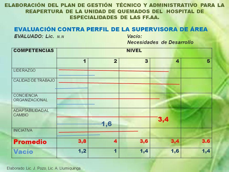 3,4 Promedio Vacío EVALUACIÓN CONTRA PERFIL DE LA SUPERVISORA DE ÁREA