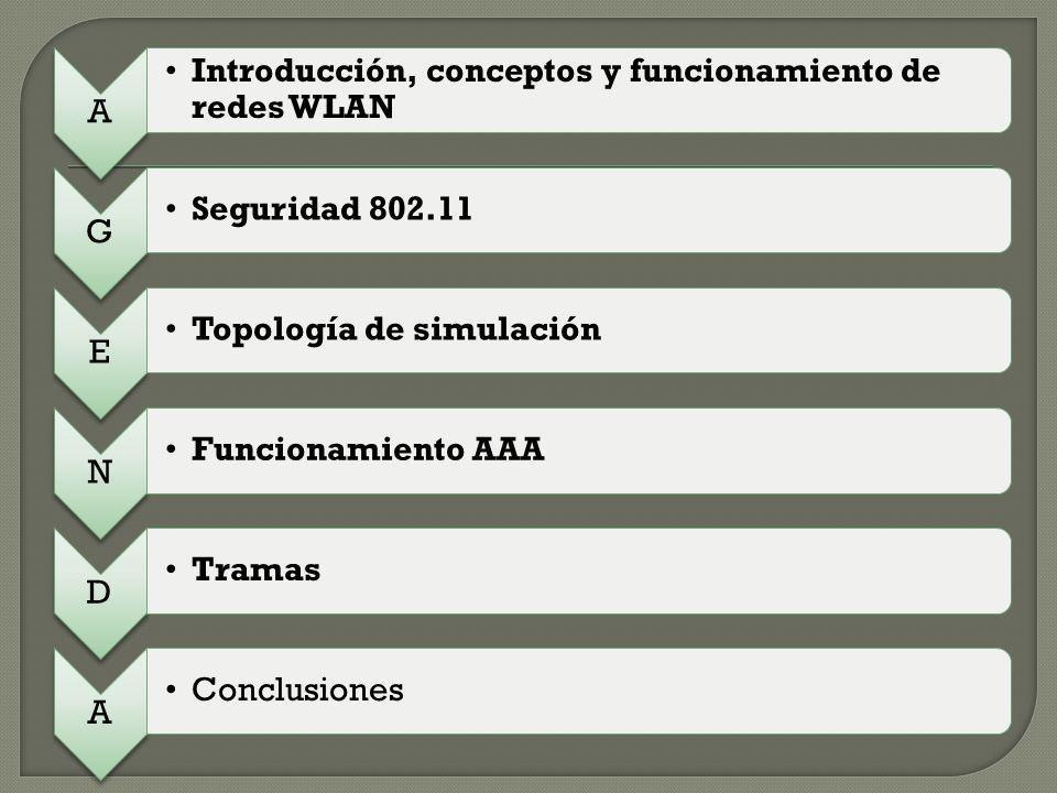A Introducción, conceptos y funcionamiento de redes WLAN. G. Seguridad 802.11. E. Topología de simulación.