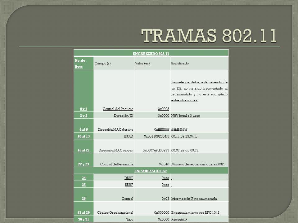 TRAMAS 802.11 ENCABEZADO 802.11 No. de Byte Campo (s) Valor (es)