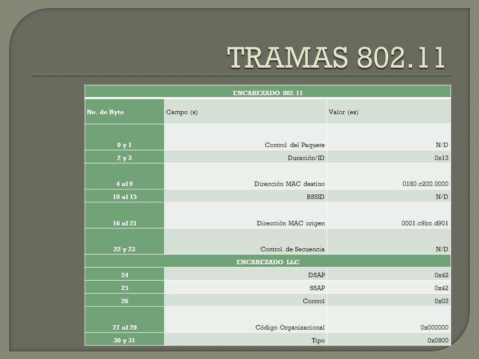 TRAMAS 802.11 ENCABEZADO 802.11 No. de Byte Campo (s) Valor (es) 0 y 1