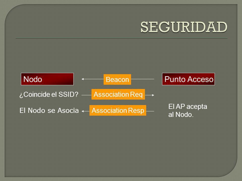 SEGURIDAD Nodo Punto Acceso Beacon ¿Coincide el SSID Association Req