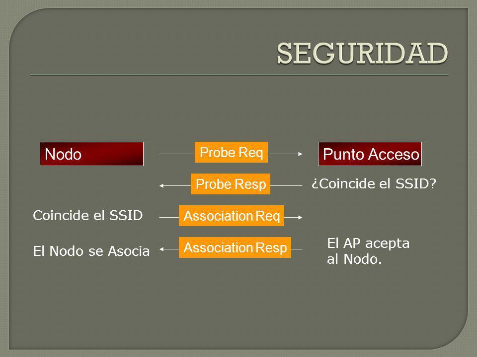 SEGURIDAD Nodo Punto Acceso Probe Req Probe Resp ¿Coincide el SSID
